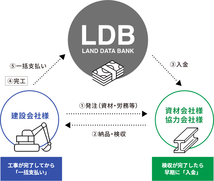 LDB LAND DATA BANK